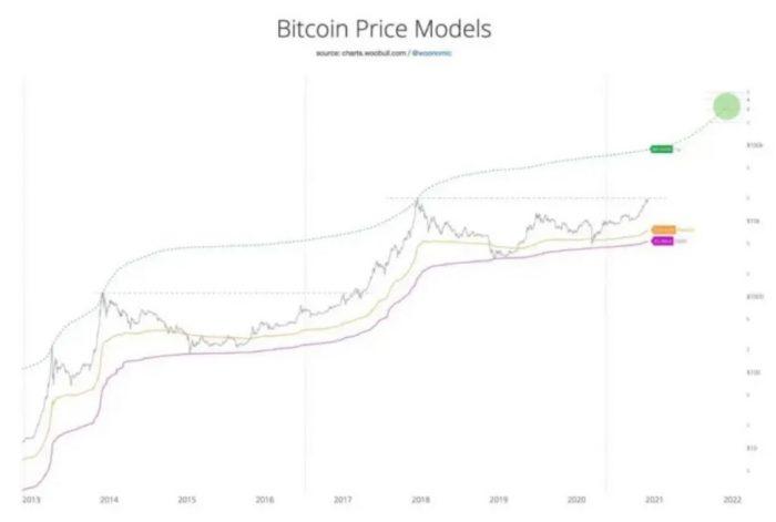 modelos de precios bitcoin